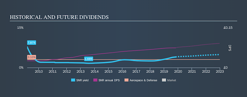 LSE:SNR Historical Dividend Yield, October 27th 2019