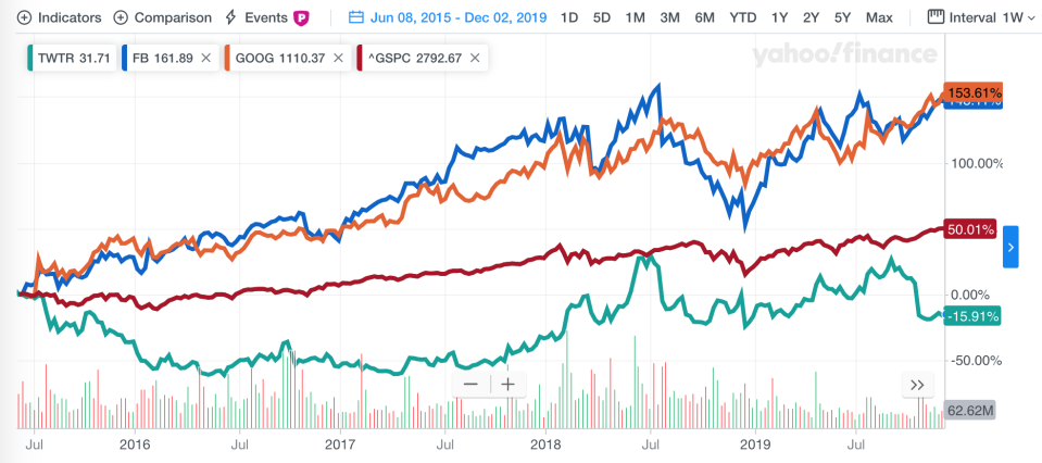 Twitter stock performance since Jack Dorsey took over again as CEO in June 2015, compared to Facebook, Google, and the S&P 500.