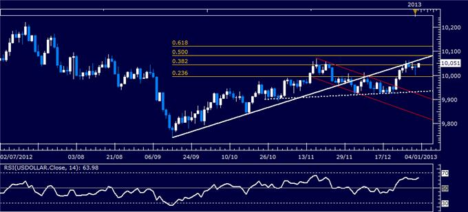 Forex_Analysis_US_Dollar_Classic_Technical_Report_01.03.2013_body_Picture_1.png, Forex Analysis: US Dollar Classic Technical Report 01.03.2013