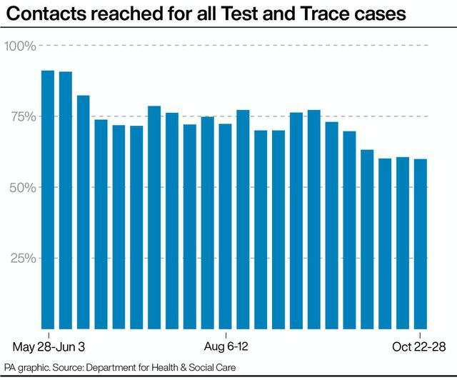 PA infographic showing contacts reached for all Test and Trace cases
