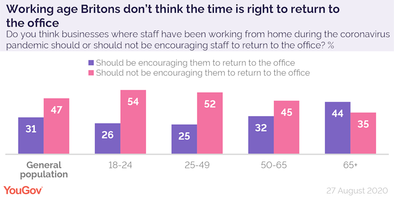 A YouGov poll revealed that working age Britons do not believe now is the time for employees to return to offices (YouGov)