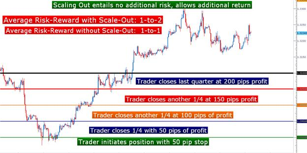 How_to_Scale_Out_js_body_Picture_1.png, Learn Forex: How to Scale Out of Positions