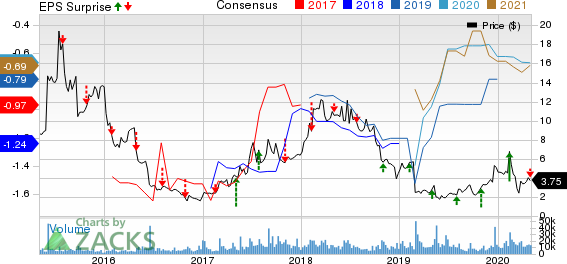ImmunoGen, Inc. Price, Consensus and EPS Surprise