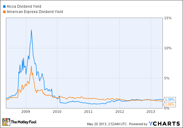AA Dividend Yield Chart
