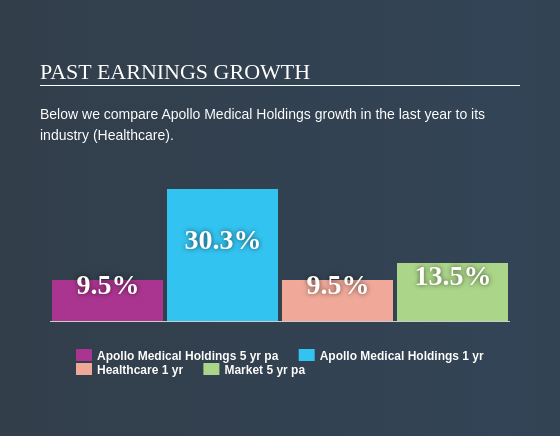 NasdaqCM:AMEH Past Earnings Growth May 21st 2020