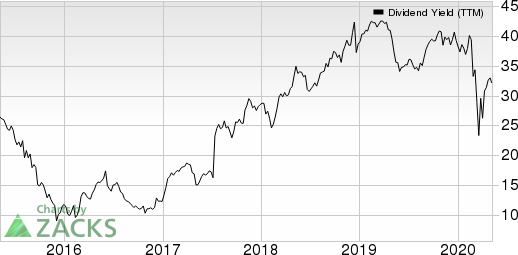 NRG Energy Inc Dividend Yield (TTM)