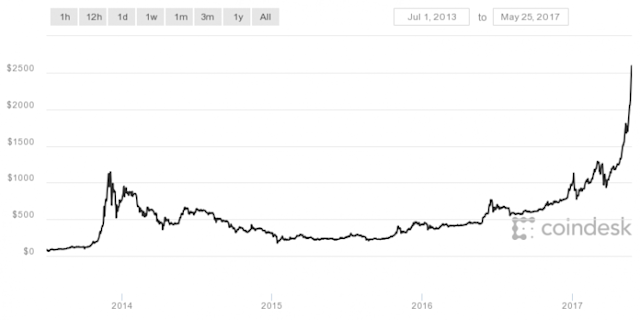 Bitcoin prices have gone bananas recently. (Source: Coindesk)