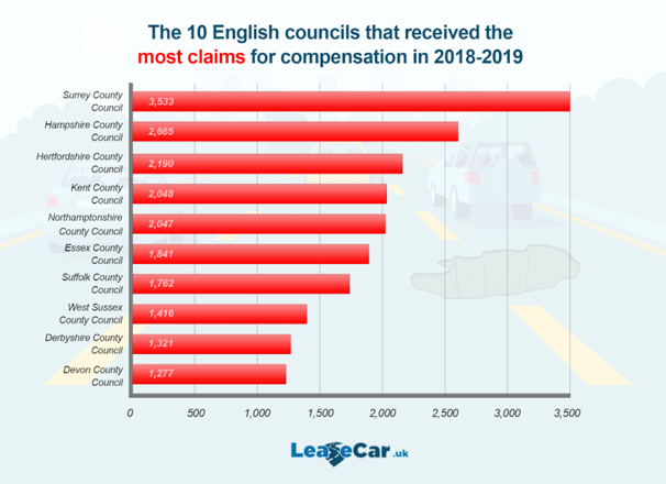 Surrey County Council also received the most complaints (LeaseCar.uk)