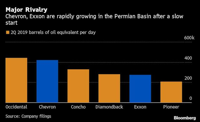 Big Oil Circles Permian Riches as Shale Stocks Collapse