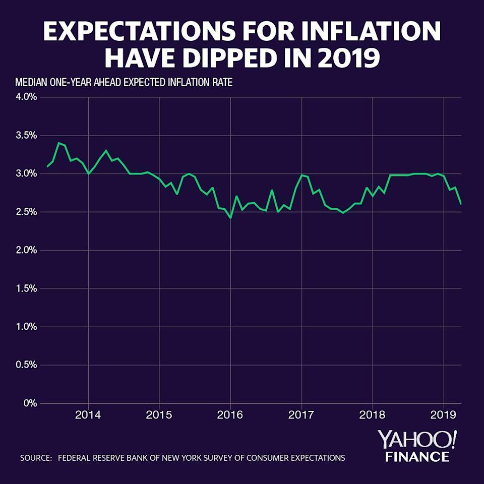 The New York Fed's latest survey of U.S. consumers shows inflation expectations dipping to 2.6% over the next year. Credit: David Foster / Yahoo Finance
