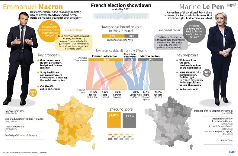 Emmanuel Macron and Marine Le Pen fought a bruising election campaign