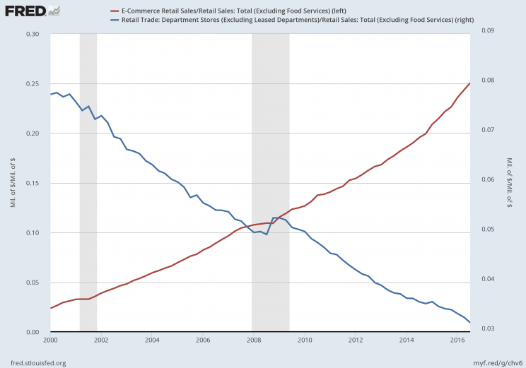 The red line shows the increasing percentage of e-commerce sales in total US retail sales while department store sales steadily drop as part of the total. Source: FRED