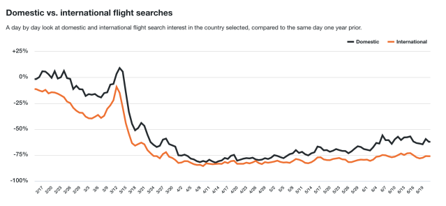Domestic vs. international flight searches for Canadians user (KAYAK)