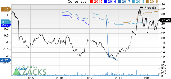 SeaWorld Entertainment, Inc. Price and Consensus