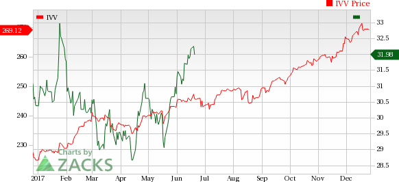 Biotech Stock Roundup: BIIB, CELG Hit by Pipeline News ...