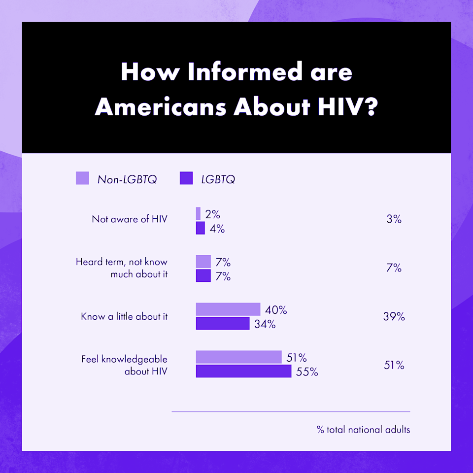 Only half of Americans overall feel knowledgeable about HIV. (Graphic: GLAAD/Yahoo Life)