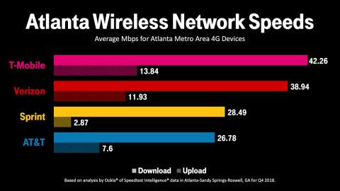 T-Mobile Boosts Capacity for Atlanta's Fastest LTE Network Up To 8x Ahead of the Super Bowl