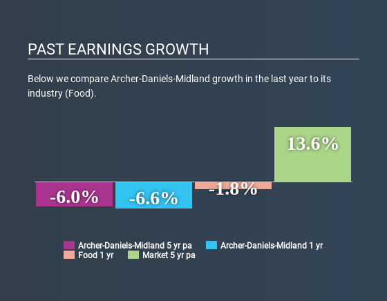 NYSE:ADM Past Earnings Growth July 8th 2020