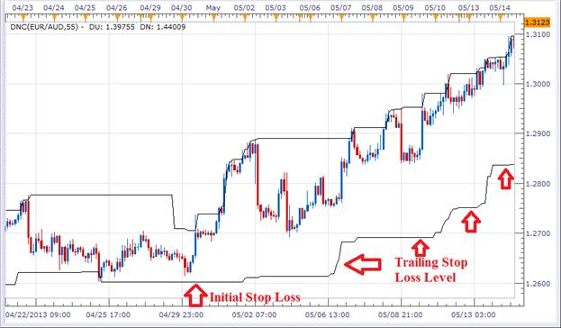 4_Step_Guide_to_Trading_Breakouts_in_Forex_body_Picture_3.png, 4 Step Guide to Trading Breakouts in Forex