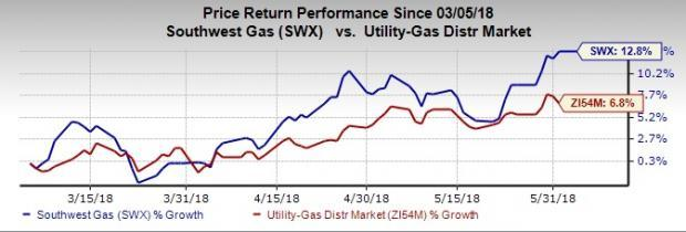 Southwest Gas (SWX) applies for rate hike to regain capital investment and carry on with its infrastructure-developing activities. It also gains approval to extend natural gas services in Nevada.