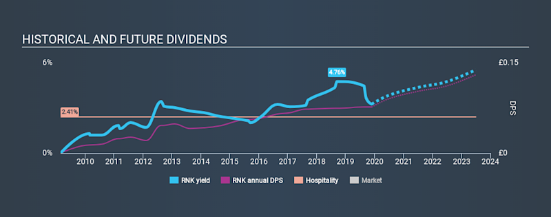 LSE:RNK Historical Dividend Yield, November 25th 2019