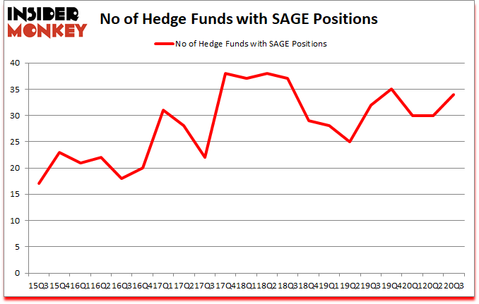 Is SAGE A Good Stock To Buy?