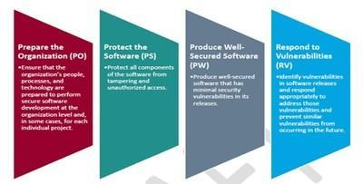 Secure Software Development Framework (SSDF) used by the assessment