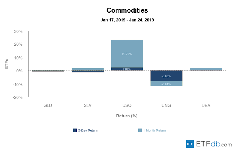 Etfdb.com commodities jan 25 2019