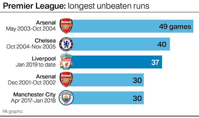 Liverpool have the Premier League's third-longest unbeaten run (PA graphic)