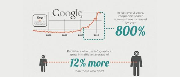 Top Ways Infographics Can Increase Site Traffic and Improve Appearance image infographic stats