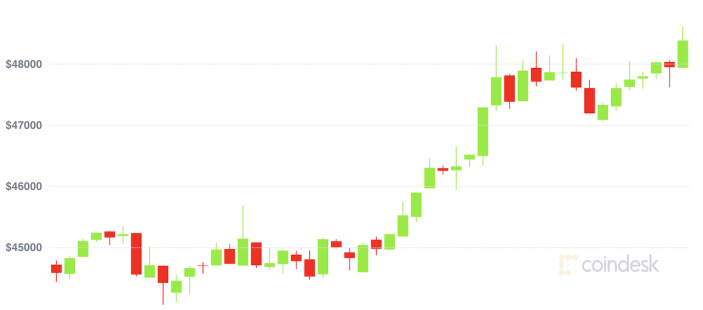 Market Wrap Bitcoin Above 49k While Ether Transaction Fees Surge Again