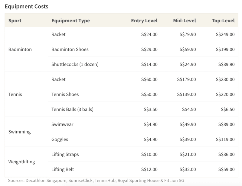Equipment costs are typically lower for beginner models and increase in price as gear becomes more complex