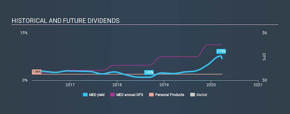 NYSE:MED Historical Dividend Yield March 26th 2020