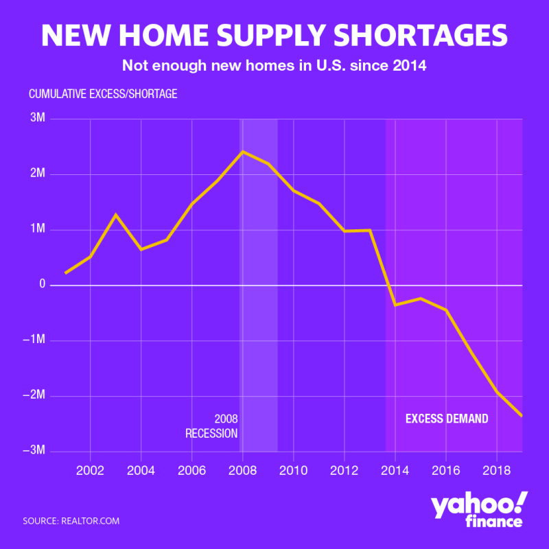 There have not been enough new homes on the market since 2014. Graphic by: David Foster.
