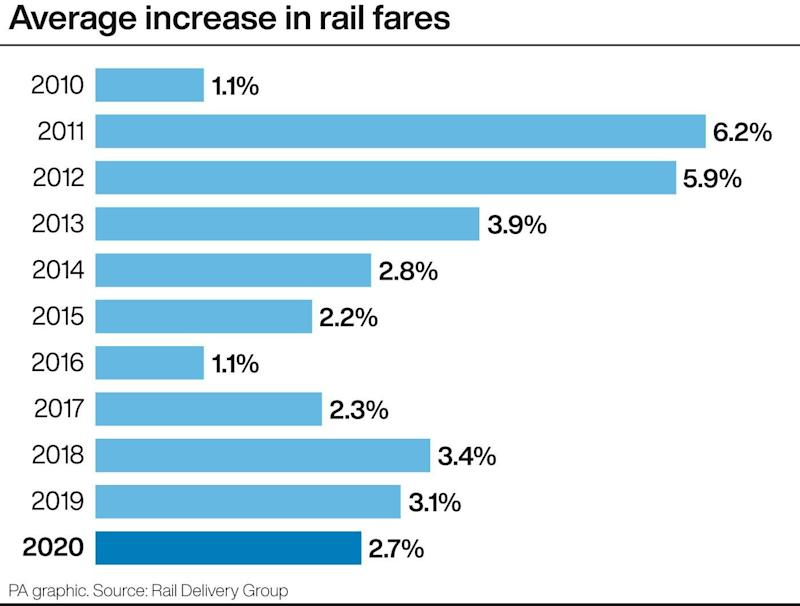 Average increase in rail fares since 2010 (Press Association Images)