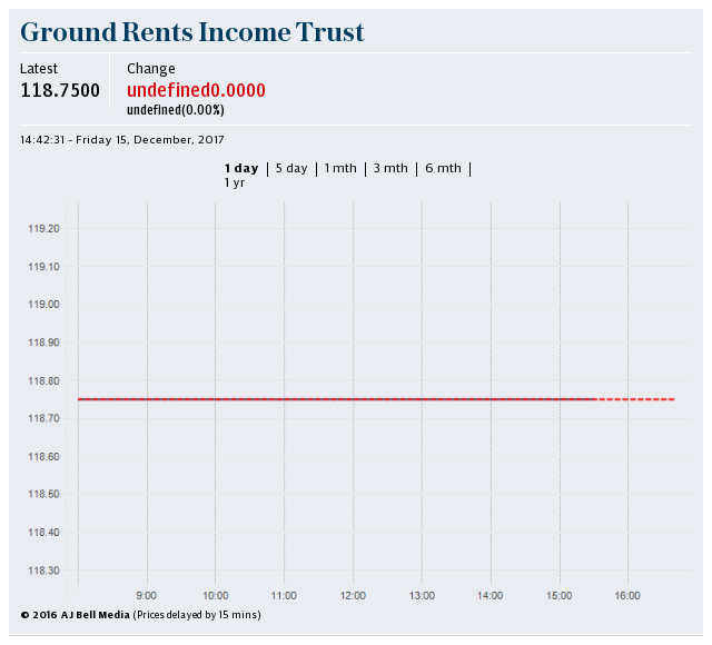 ground rents investment fund