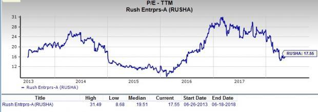 Let's put Rush Enterprises (RUSHA) stock into this equation and find out if it is a good choice for value-oriented investors right now.