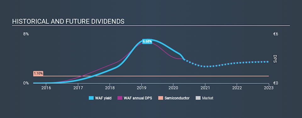 XTRA:WAF Historical Dividend Yield May 1st 2020