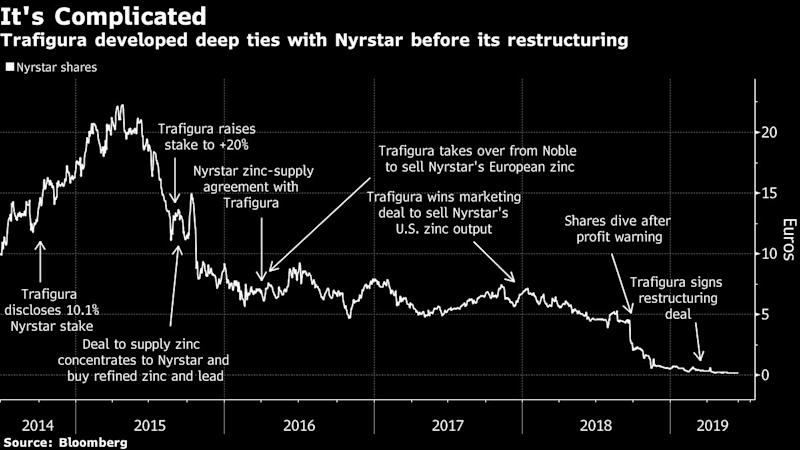 Trafigura Accused of Throttling Nyrstar With Lopsided Deals