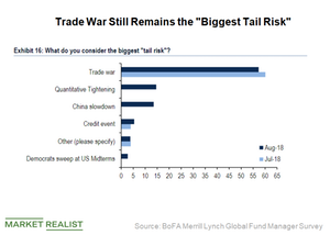 Trade War Is Still Investors' Top Concern: Should You Be Worried?