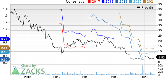 AMNEAL PHARMACEUTICALS, INC. Price and Consensus