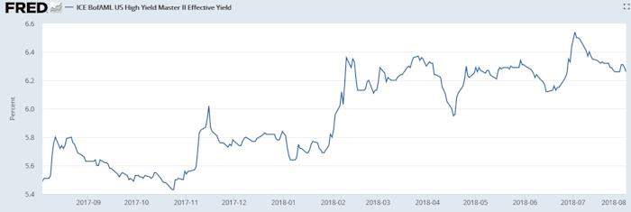 Yields on China Junk Bonds Dipping While US Rising 2