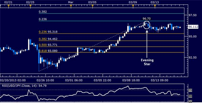 Forex_Analysis_USDJPY_May_Be_Readying_for_a_Correction_body_Picture_5.png, USD/JPY May Be Readying for a Correction