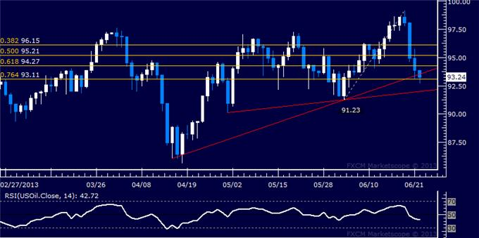 Forex_US_Dollar_Poised_to_Take_Aim_at_May_High_as_SP_500_Sinks_body_Picture_8.png, US Dollar Poised to Take Aim at May High as S&P 500 Sinks