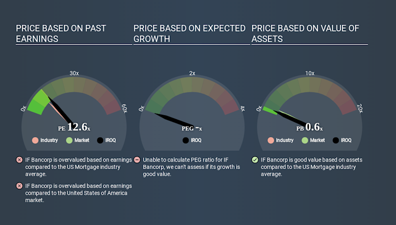 NasdaqCM:IROQ Price Estimation Relative to Market March 26th 2020