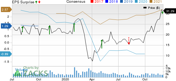 Adient PLC Price, Consensus and EPS Surprise