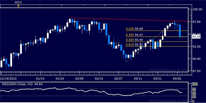 Forex_US_Dollar_Bounces_at_Support_SP_500_Turns_Sharply_Lower_body_Picture_8.png, US Dollar Bounces at Support, S&P 500 Turns Sharply Lower