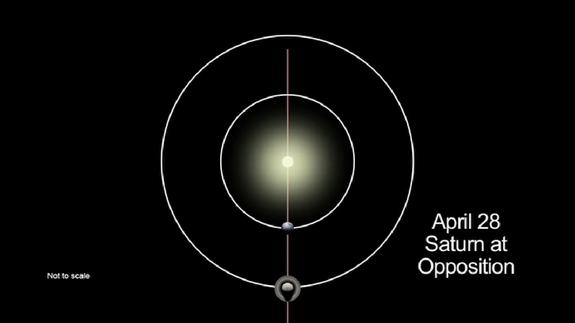 This diagram from a NASA video shows the alignment of Saturn, the Earth and the sun on April 28, 2013, when Saturn will be at opposition, making the ringed planet at its best and brightest of the year.