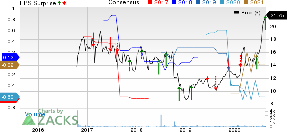 Azure Power Global Ltd. Price, Consensus and EPS Surprise