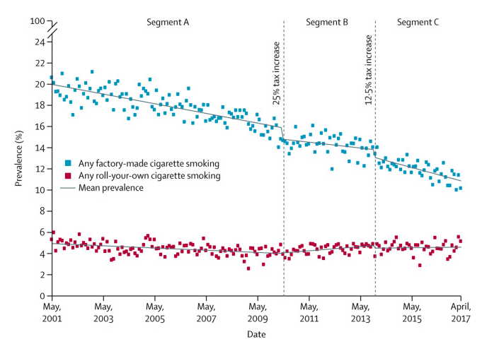 Pictured: Chart depicting how smoking of cigarettes has dropped between 2001 and 2017. Image: Smoking prevalence following tobacco tax increases in Australia between 2001 and 2017: an interrupted time-series analysis